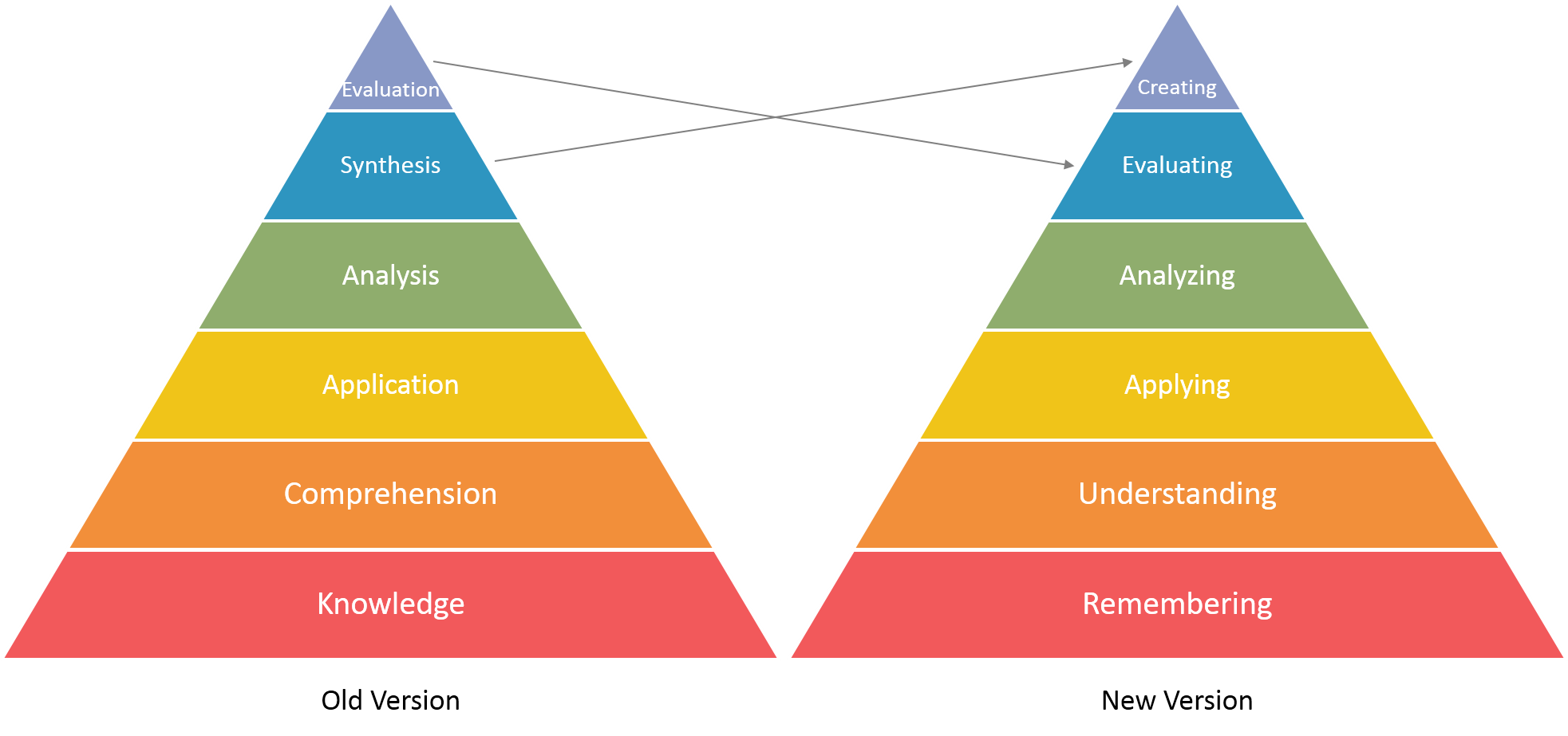 learnnovators_blooms_taxonomy