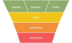 learnnovators_blooms_taxonomy_2