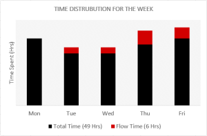 time_distribution-5_feb-12_feb-2017